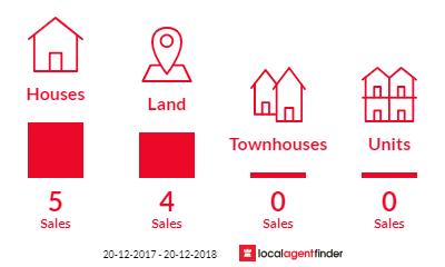 Current market listings in Kiels Mountain, QLD 4559