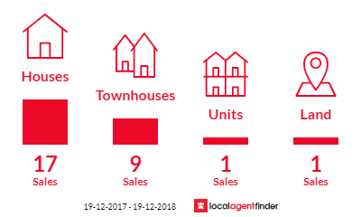 Current market listings in Kotara, NSW 2289