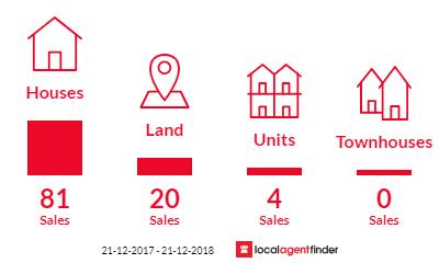 Current market listings in Kurunjang, VIC 3337