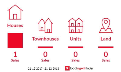 Current market listings in Landsborough West, VIC 3384