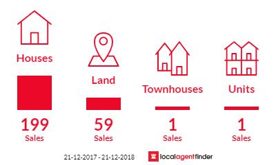 Current market listings in Landsdale, WA 6065