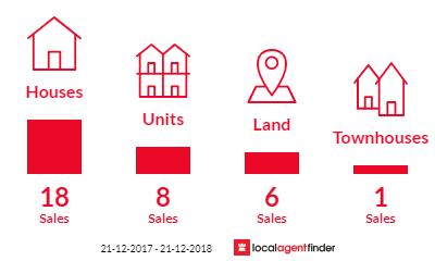 Current market listings in Launceston, TAS 7250