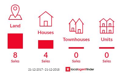 Current market listings in Lethbridge, VIC 3332