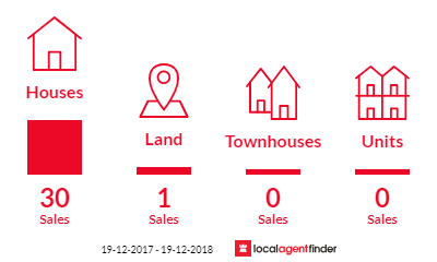 Current market listings in Lethbridge Park, NSW 2770