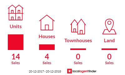 Current market listings in Lewisham, NSW 2049