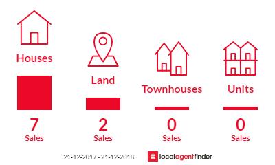 Current market listings in Lewisham, TAS 7173