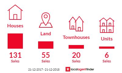 Current market listings in Loganlea, QLD 4131