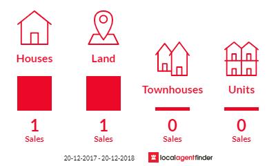 Current market listings in Maadi, QLD 4855