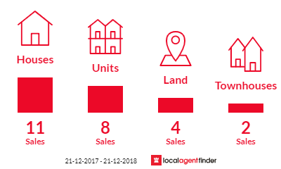 Current market listings in Marleston, SA 5033