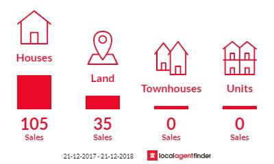 Current market listings in Maudsland, QLD 4210