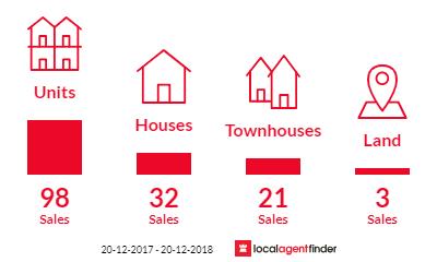 Current market listings in Nundah, QLD 4012