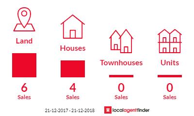 Current market listings in Nungurner, VIC 3909