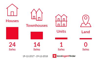 Current market listings in Oak Flats, NSW 2529