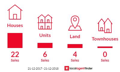 Current market listings in Pooraka, SA 5095