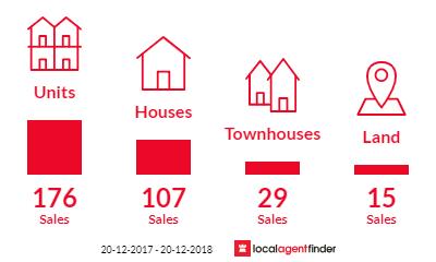 Current market listings in Port Douglas, QLD 4877