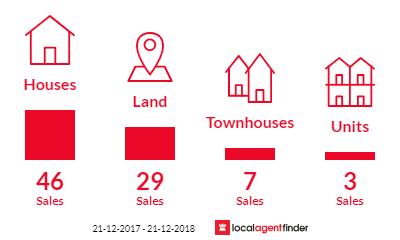 Current market listings in Portarlington, VIC 3223