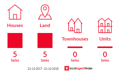 Current market listings in Reid, SA 5118