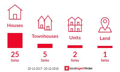 Current market listings in Riverhills, QLD 4074