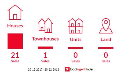 Current market listings in Rosemeadow, NSW 2560