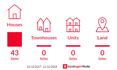 Current market listings in Sandhurst, VIC 3977