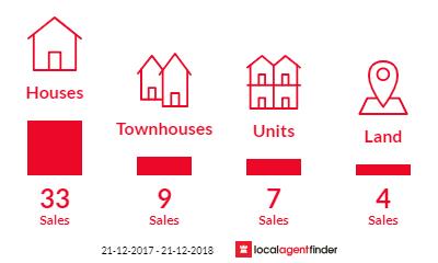 Current market listings in Sebastopol, VIC 3356