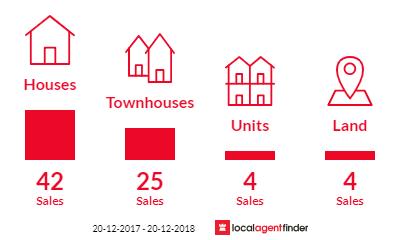 Current market listings in Slacks Creek, QLD 4127