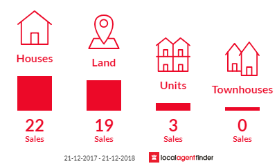 Current market listings in Sorell, TAS 7172