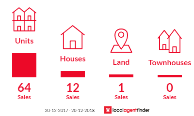 Current market listings in Spring Hill, QLD 4000