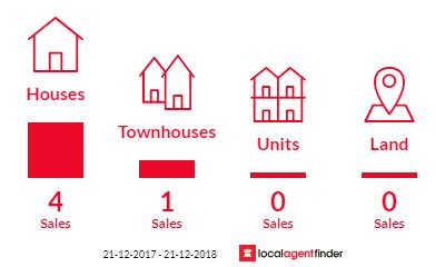 Current market listings in Sunderland Bay, VIC 3922