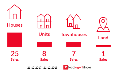 Current market listings in Sydenham, VIC 3037