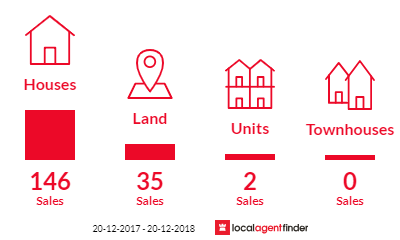 Current market listings in Tamborine Mountain, QLD 4272