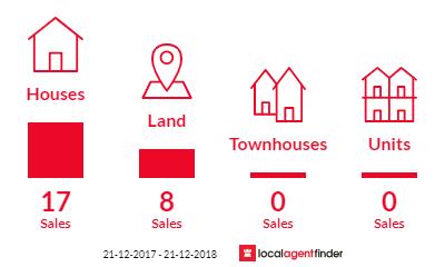 Current market listings in Tangambalanga, VIC 3691