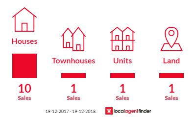 Current market listings in Telarah, NSW 2320