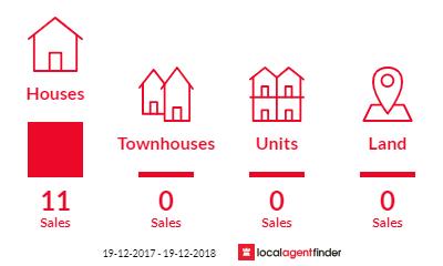 Current market listings in Tenambit, NSW 2323