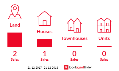 Current market listings in Trafalgar East, VIC 3824