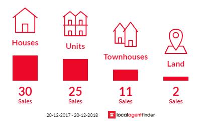 Current market listings in Tugun, QLD 4224