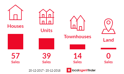 Current market listings in Turramurra, NSW 2074