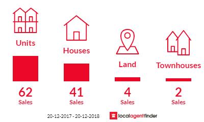 Current market listings in Upper Mount Gravatt, QLD 4122