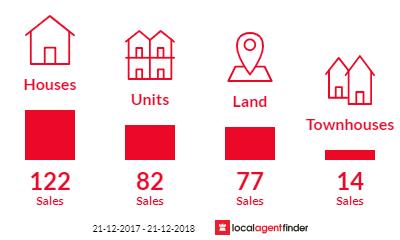 Current market listings in Urangan, QLD 4655