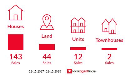 Current market listings in Wangaratta, VIC 3677