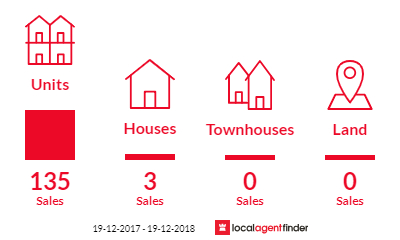 Current market listings in Waterloo, NSW 2017