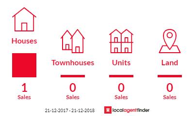 Current market listings in Waterloo, WA 6228