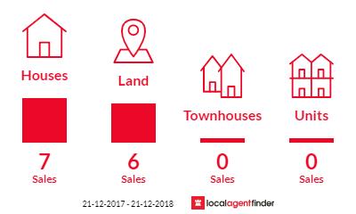 Current market listings in Wooroloo, WA 6558