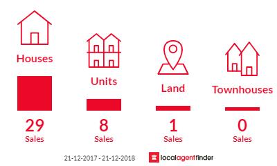 Current market listings in Wulguru, QLD 4811