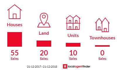 Current market listings in Wynyard, TAS 7325