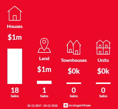 Average sales prices and volume of sales in Abbotsbury, NSW 2176