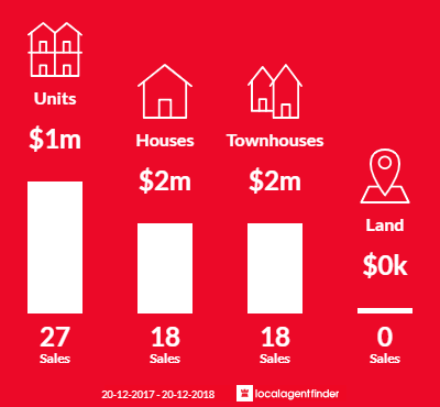 Average sales prices and volume of sales in Abbotsford, NSW 2046