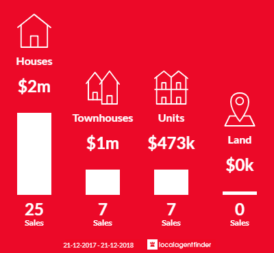 Average sales prices and volume of sales in Aberfeldie, VIC 3040