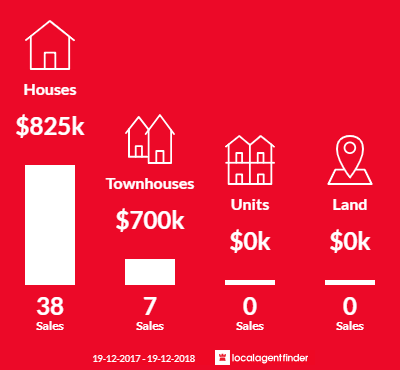 Average sales prices and volume of sales in Acacia Gardens, NSW 2763