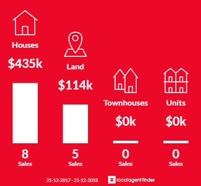 Average sales prices and volume of sales in Acacia Hills, TAS 7306